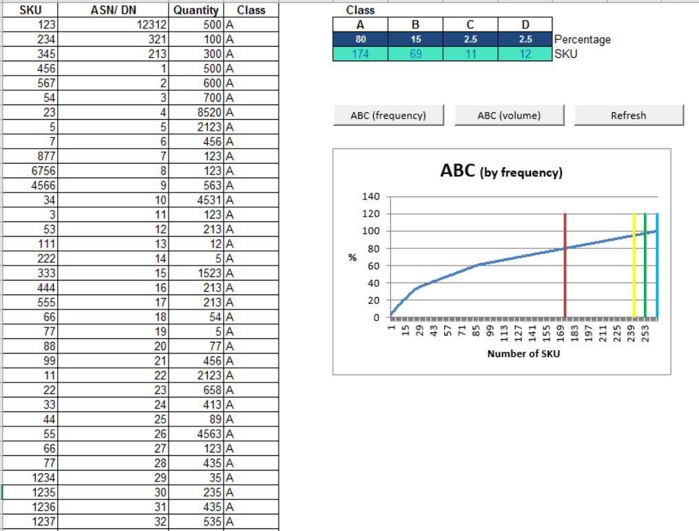 ABC Analysis and Heat Map | WarehouseBlueprint